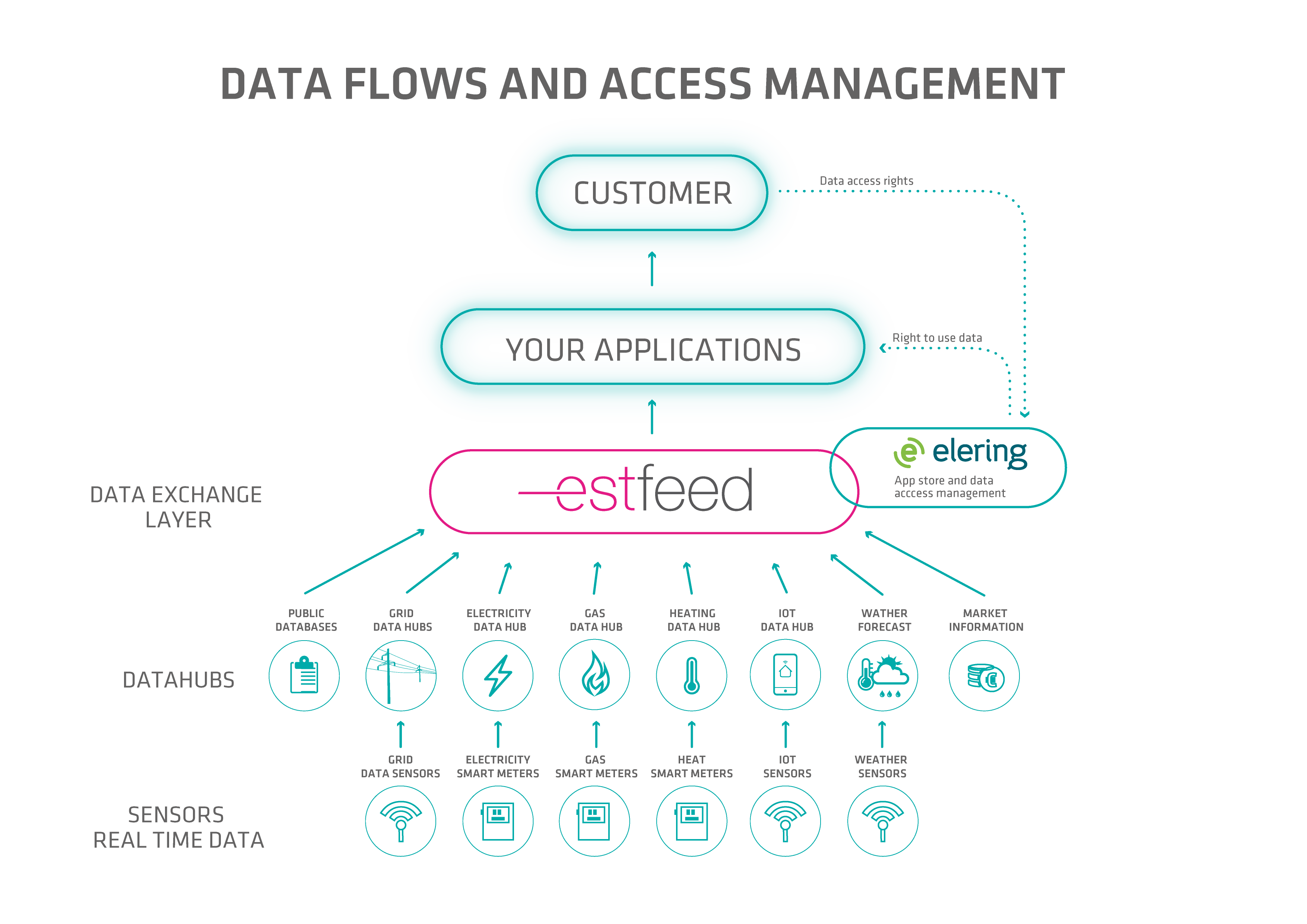 Data flows and access management.png